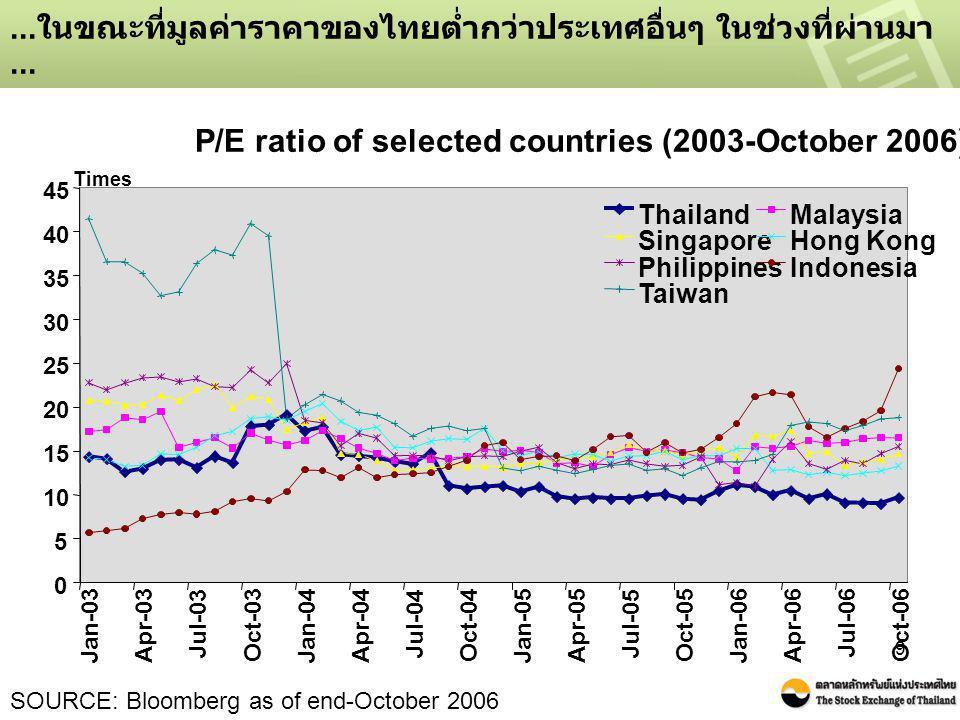 9... ในขณะที่มูลค่าราคาของไทยต่ำกว่าประเทศอื่นๆ ในช่วงที่ผ่านมา... SOURCE: Bloomberg as of end-October 2006 P/E ratio of selected countries (2003-Octo