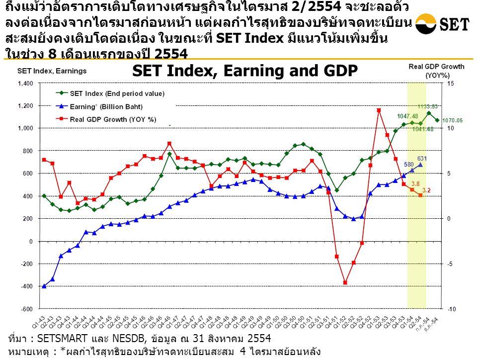 ที่มา : SETSMART และ NESDB, ข้อมูล ณ 31 สิงหาคม 2554 หมายเหตุ : * ผลกำไรสุทธิของบริษัทจดทะเบียนสะสม 4 ไตรมาสย้อนหลัง ( ไม่รวมกองทุนรวมอสังหาริมทรัพย์ ) SET Index, Earning and GDP ถึงแม้ว่าอัตราการเติบโตทางเศรษฐกิจในไตรมาส 2/2554 จะชะลอตัว ลงต่อเนื่องจากไตรมาสก่อนหน้า แต่ผลกำไรสุทธิของบริษัทจดทะเบียน สะสมยังคงเติบโตต่อเนื่อง ในขณะที่ SET Index มีแนวโน้มเพิ่มขึ้น ในช่วง 8 เดือนแรกของปี 2554