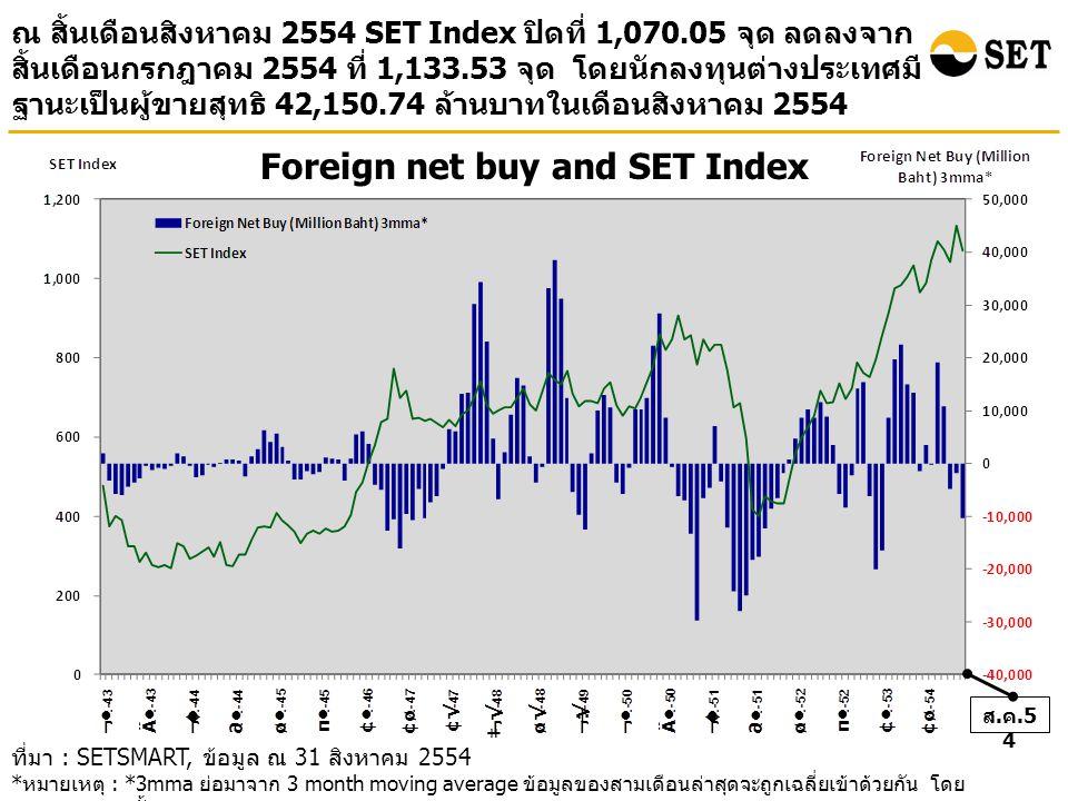 ส. ค.5 4 Foreign net buy and SET Index ณ สิ้นเดือนสิงหาคม 2554 SET Index ปิดที่ 1,070.05 จุด ลดลงจาก สิ้นเดือนกรกฎาคม 2554 ที่ 1,133.53 จุด โดยนักลงทุ