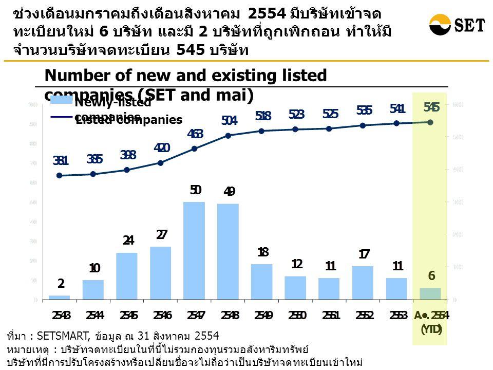 ที่มา : SETSMART, ข้อมูล ณ 31 สิงหาคม 2554 หมายเหตุ : บริษัทจดทะเบียนในที่นี้ไม่รวมกองทุนรวมอสังหาริมทรัพย์ บริษัทที่มีการปรับโครงสร้างหรือเปลี่ยนชื่อจะไม่ถือว่าเป็นบริษัทจดทะเบียนเข้าใหม่ ช่วงเดือนมกราคมถึงเดือนสิงหาคม 2554 มีบริษัทเข้าจด ทะเบียนใหม่ 6 บริษัท และมี 2 บริษัทที่ถูกเพิกถอน ทำให้มี จำนวนบริษัทจดทะเบียน 545 บริษัท Number of new and existing listed companies (SET and mai) Newly-listed companies Listed companies