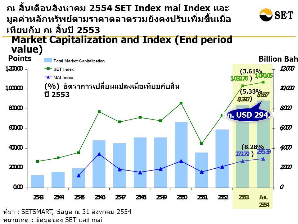 ที่มา : SETSMART, ข้อมูล ณ 31 สิงหาคม 2554 หมายเหตุ : ข้อมูลของ SET และ mai ณ สิ้นเดือนสิงหาคม 2554 SET Index mai Index และ มูลค่าหลักทรัพย์ตามราคาตลาดรวมยังคงปรับเพิ่มขึ้นเมื่อ เทียบกับ ณ สิ้นปี 2553 Points Billion Baht Market Capitalization and Index (End period value) (%) อัตราการเปลี่ยนแปลงเมื่อเทียบกับสิ้น ปี 2553 (5.33% ) (3.61% ) (8.28% ) Bn.