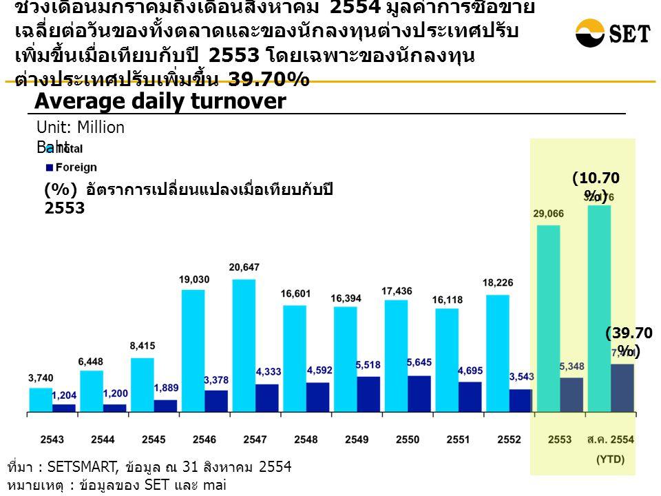 ช่วงเดือนมกราคมถึงเดือนสิงหาคม 2554 มูลค่าการซื้อขาย เฉลี่ยต่อวันของทั้งตลาดและของนักลงทุนต่างประเทศปรับ เพิ่มขึ้นเมื่อเทียบกับปี 2553 โดยเฉพาะของนักลงทุน ต่างประเทศปรับเพิ่มขึ้น 39.70% Average daily turnover Unit: Million Baht ที่มา : SETSMART, ข้อมูล ณ 31 สิงหาคม 2554 หมายเหตุ : ข้อมูลของ SET และ mai (%) อัตราการเปลี่ยนแปลงเมื่อเทียบกับปี 2553 (10.70 %) (39.70 %)