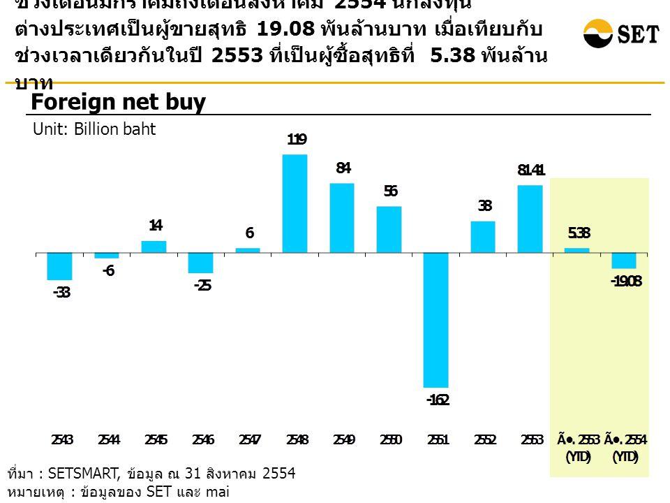 ช่วงเดือนมกราคมถึงเดือนสิงหาคม 2554 นักลงทุน ต่างประเทศเป็นผู้ขายสุทธิ 19.08 พันล้านบาท เมื่อเทียบกับ ช่วงเวลาเดียวกันในปี 2553 ที่เป็นผู้ซื้อสุทธิที่ 5.38 พันล้าน บาท Foreign net buy Unit: Billion baht ที่มา : SETSMART, ข้อมูล ณ 31 สิงหาคม 2554 หมายเหตุ : ข้อมูลของ SET และ mai