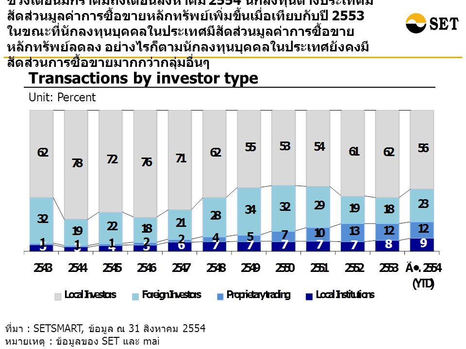 ช่วงเดือนมกราคมถึงเดือนสิงหาคม 2554 นักลงทุนต่างประเทศมี สัดส่วนมูลค่าการซื้อขายหลักทรัพย์เพิ่มขึ้นเมื่อเทียบกับปี 2553 ในขณะที่นักลงทุนบุคคลในประเทศมีสัดส่วนมูลค่าการซื้อขาย หลักทรัพย์ลดลง อย่างไรก็ตามนักลงทุนบุคคลในประเทศยังคงมี สัดส่วนการซื้อขายมากกว่ากลุ่มอื่นๆ Transactions by investor type Unit: Percent ที่มา : SETSMART, ข้อมูล ณ 31 สิงหาคม 2554 หมายเหตุ : ข้อมูลของ SET และ mai