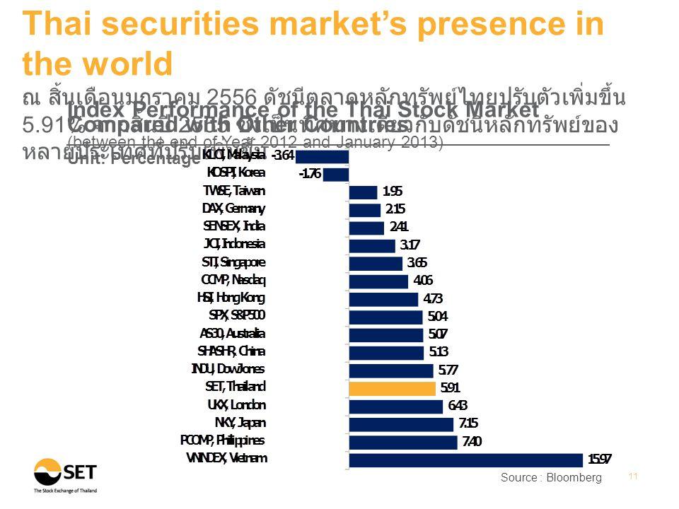 Source : Bloomberg 11 Thai securities market's presence in the world ณ สิ้นเดือนมกราคม 2556 ดัชนีตลาดหลักทรัพย์ไทยปรับตัวเพิ่มขึ้น 5.91% จากสิ้นปี 2555 ซึ่งเป็นทิศทางเดียวกับดัชนีหลักทรัพย์ของ หลายประเทศที่ปรับเพิ่มขึ้น Index Performance of the Thai Stock Market Compared with Other Countries (between the end of Year 2012 and January 2013) Unit: Percentage