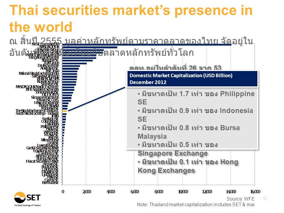 Source: WFE Note: Thailand market capitalization includes SET & mai 12 Thai securities market's presence in the world ณ สิ้นปี 2555 มูลค่าหลักทรัพย์ตา