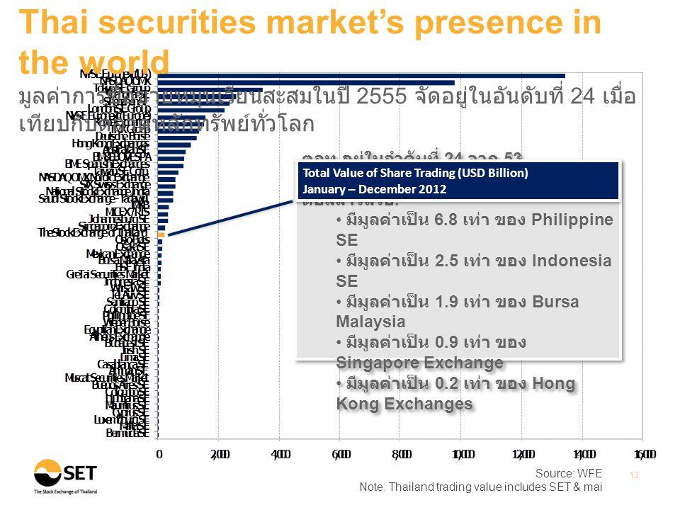Source: WFE Note: Thailand trading value includes SET & mai 13 Thai securities market's presence in the world มูลค่าการซื้อขายหมุนเวียนสะสมในปี 2555 จัดอยู่ในอันดับที่ 24 เมื่อ เทียบกับตลาดหลักทรัพย์ทั่วโลก ตลท.