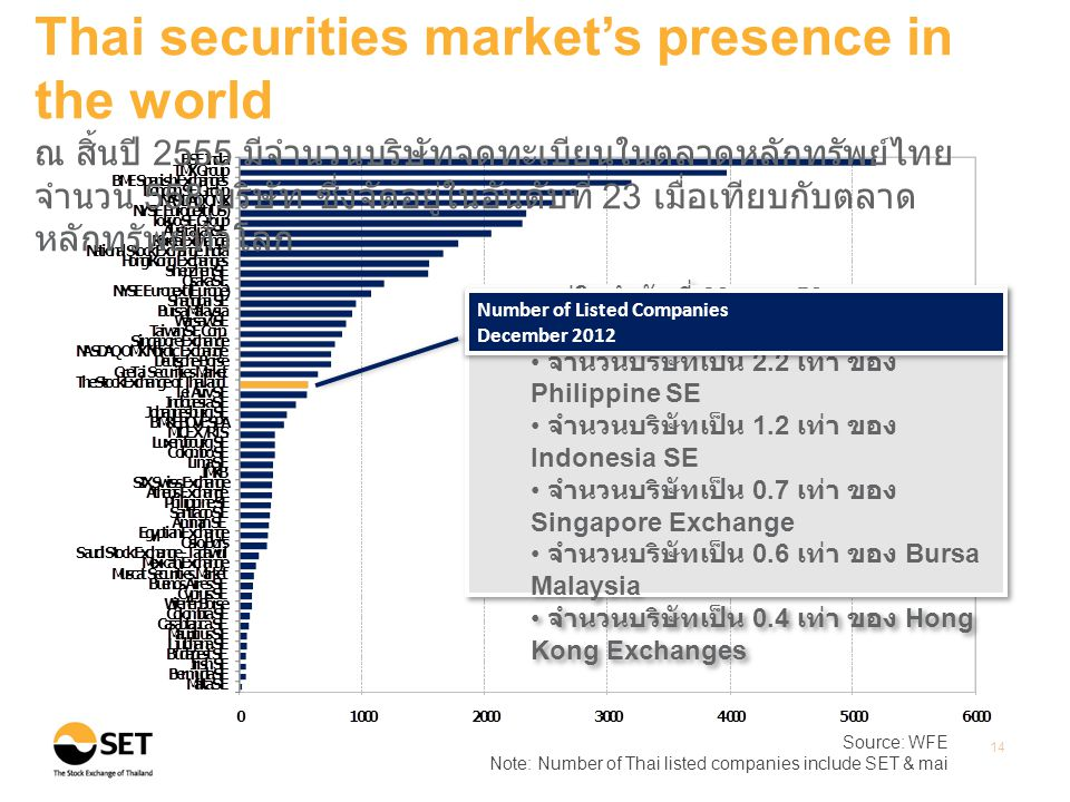 Source: WFE Note: Number of Thai listed companies include SET & mai 14 Thai securities market's presence in the world ณ สิ้นปี 2555 มีจำนวนบริษัทจดทะเ
