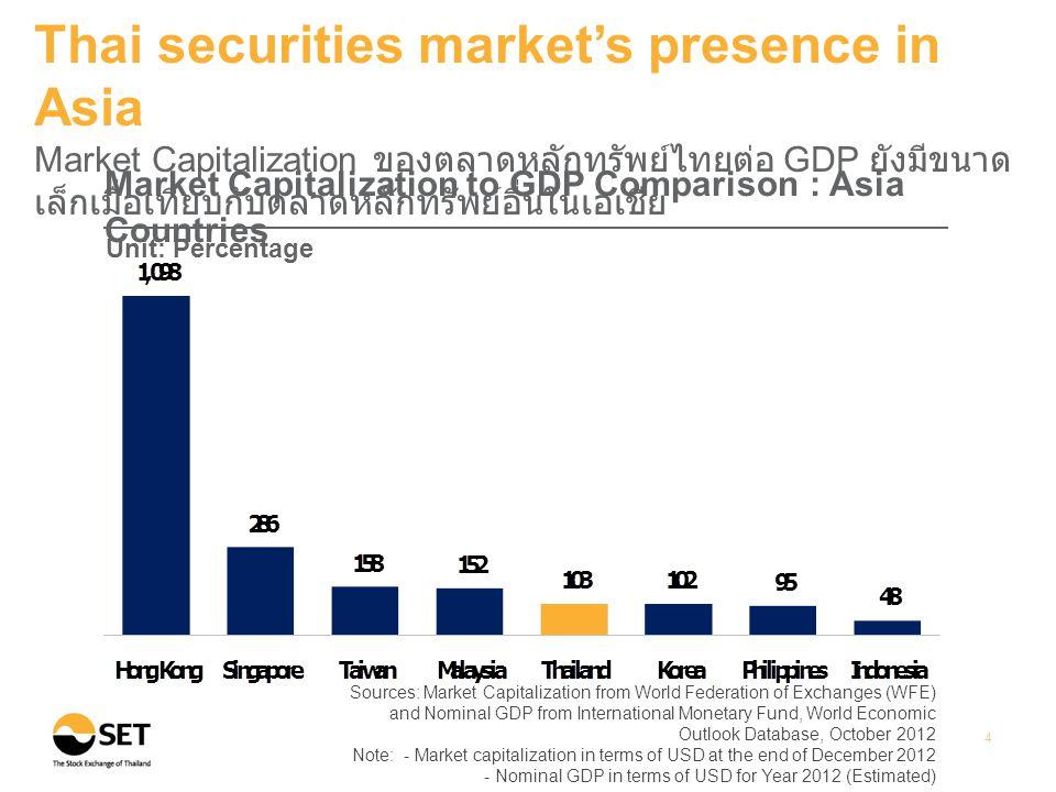 Source: WFE Note: Thai listed companies include both SET & mai 5 Thai securities market's presence in Asia จำนวนบริษัทจดทะเบียนในตลาดหลักทรัพย์ไทยยังมีค่อนข้างน้อยเมื่อ เทียบกับประเทศอื่นในเอเชีย Number of Listed Companies : Asia Countries (As of December 2012)