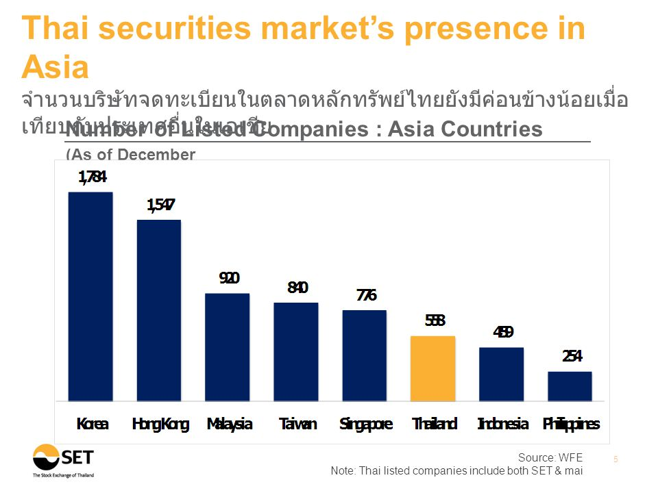 Source: WFE Note: Thai listed companies include both SET & mai 5 Thai securities market's presence in Asia จำนวนบริษัทจดทะเบียนในตลาดหลักทรัพย์ไทยยังมีค่อนข้างน้อยเมื่อ เทียบกับประเทศอื่นในเอเชีย Number of Listed Companies : Asia Countries (As of December 2012)