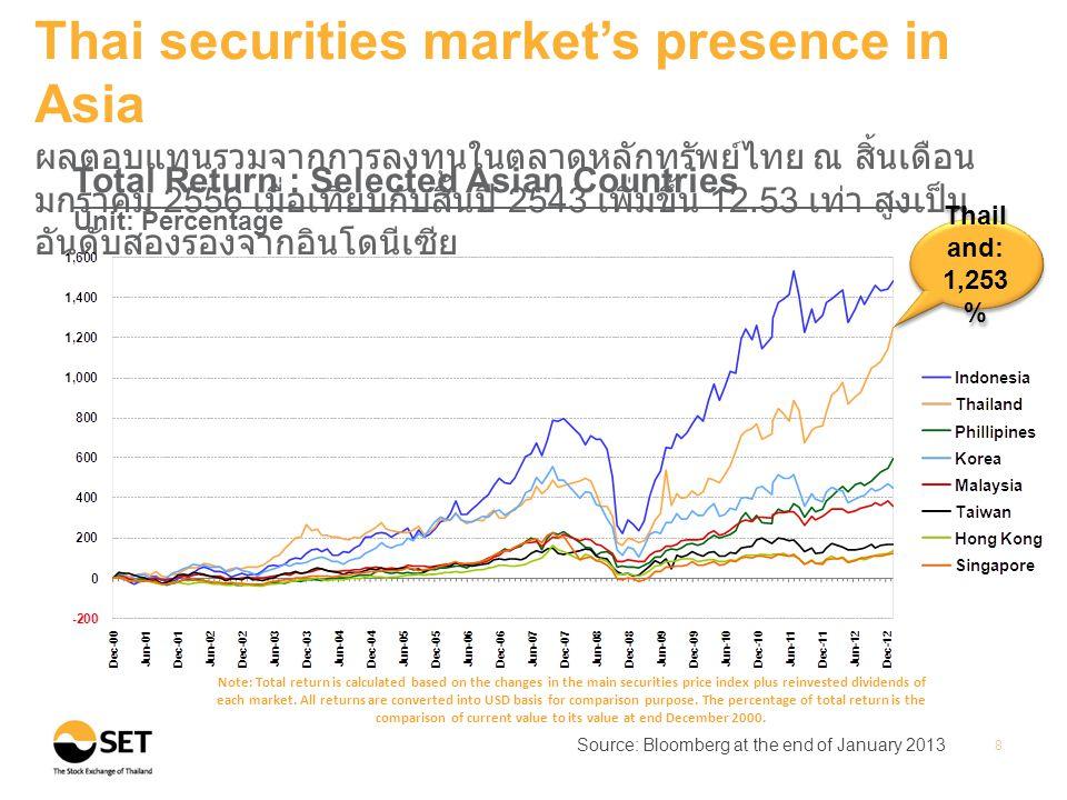 •Historical P/E ratio•Market Yield Source: Bloomberg at the end of January 2013 Note: P/E ratio is Historical P/E (E is from trailing 12M EPS) 9 Thai securities market's presence in Asia ณ สิ้นเดือนมกราคม 2556 ตลาดหลักทรัพย์ไทยมีอัตราเงินปัน ผลตอบแทนและอัตราส่วนราคาตลาดต่อกำไรสุทธิค่อนข้างสูงเมื่อเทียบ กับประเทศอื่นในเอเชีย Unit: Times Unit: Percentage