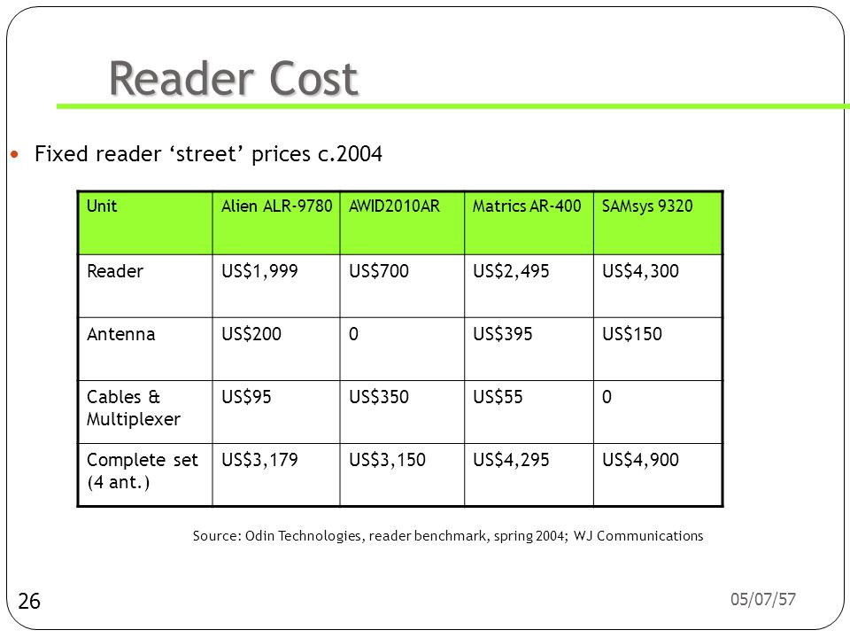 05/07/57 Reader Cost  Fixed reader 'street' prices c.2004 26 UnitAlien ALR-9780AWID2010ARMatrics AR-400SAMsys 9320 ReaderUS$1,999US$700US$2,495US$4,300 AntennaUS$2000US$395US$150 Cables & Multiplexer US$95US$350US$550 Complete set (4 ant.) US$3,179US$3,150US$4,295US$4,900 Source: Odin Technologies, reader benchmark, spring 2004; WJ Communications