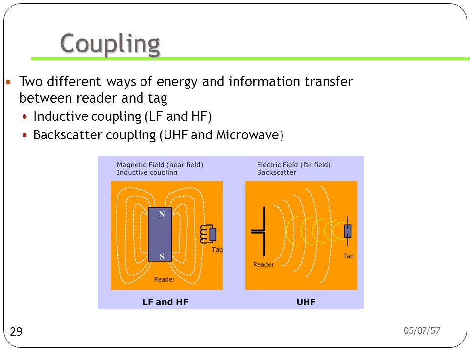 05/07/57 Coupling  Two different ways of energy and information transfer between reader and tag  Inductive coupling (LF and HF)  Backscatter coupling (UHF and Microwave) 29