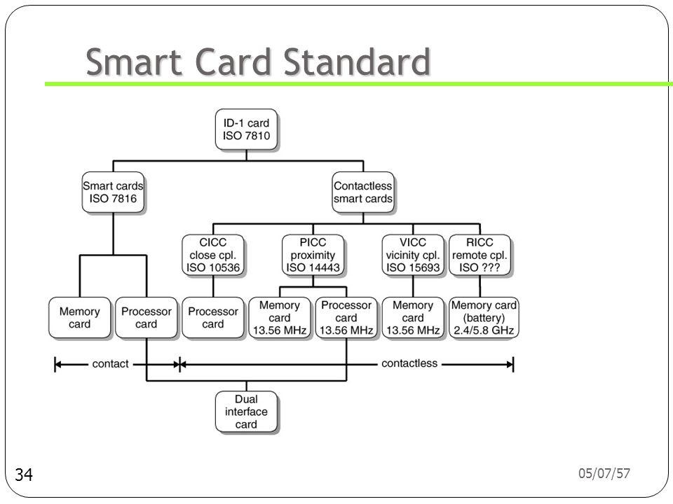 05/07/57 33 RFID Standard