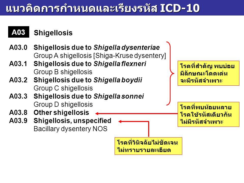 แนวคิดการกำหนดและเรียงรหัส ICD-10 แนวคิดการกำหนดและเรียงรหัส ICD-10 A03 Shigellosis A03.0Shigellosis due to Shigella dysenteriae Group A shigellosis [