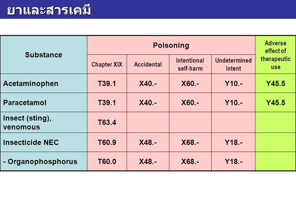ยาและสารเคมี ยาและสารเคมี Substance Poisoning Adverse effect of therapeutic use Chapter XIXAccidental Intentional self-harm Undetermined intent Acetam
