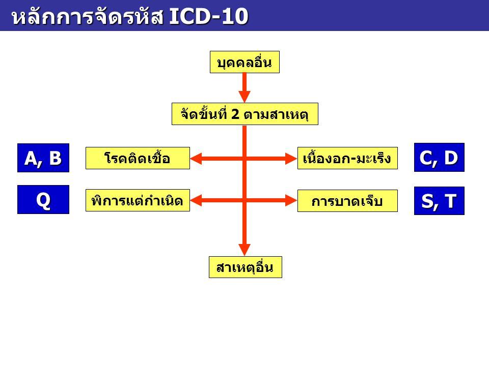 บางรหัสเป็นรหัสกำกวม บางรหัสเป็นรหัสกำกวม รหัสกำกวม หมายถึง รหัสที่มีความหมายครอบคลุม โรคมากกว่า 1 โรค แต่เมื่อถอดรหัสจะไม่ได้ชื่อโรคเดิม กลับมาครบ เป็นรหัสคุณภาพต่ำ ควรหลีกเลี่ยง D48.9Neoplasm of uncertain or unknown behaviour, unspecified I99 Other and unspecified disorders of circulatory system N64.9Disorder of breast, unspecified P96.9Condition originating in the perinatal period, unspecified R99 Other ill-defined and unspecified causes of mortality S09.9Unspecified injury of head T07 Unspecified multiple injuries T08 Fracture of spine, level unspecified T10 Fracture of upper limb, level unspecified T12 Fracture of lower limb, level unspecified