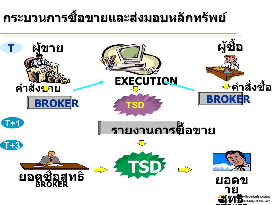 กระบวนการซื้อขายและส่งมอบหลักทรัพย์ T T+1 ASSET ผู้ขาย คำสั่งขาย ผู้ซื้อ BROKER EXECUTION คำสั่งซื้อ รายงานการซื้อขาย BROKER TSD T+3 TSD ยอดซื้อสุทธิ