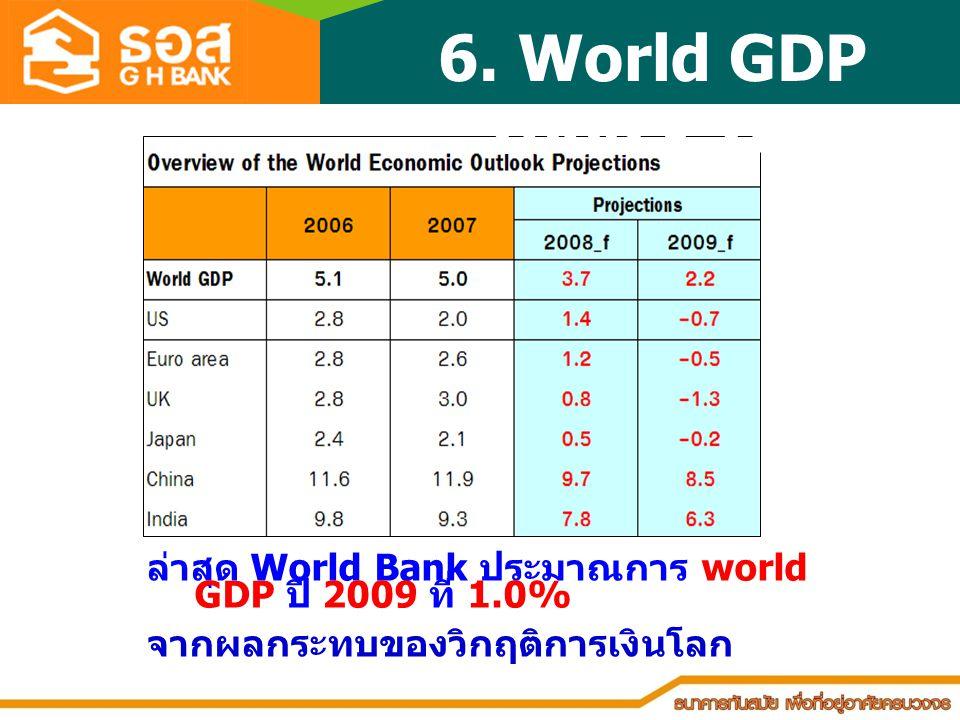 • ผลกระทบต่อเศรษฐกิจไทย • สถานการณ์การเงินที่อยู่อาศัยไทย