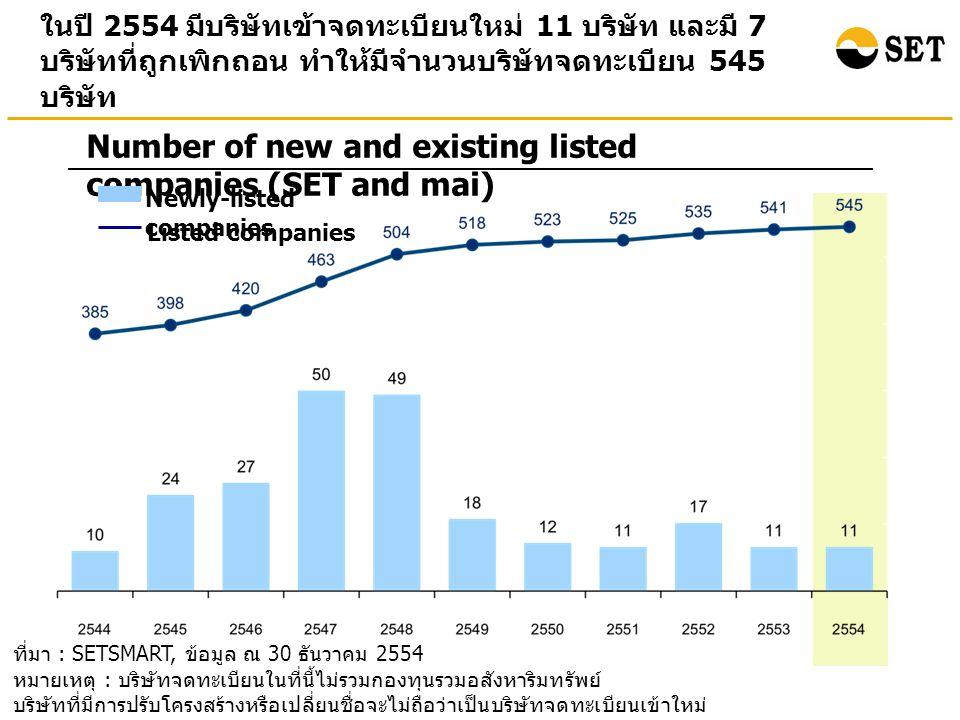 ที่มา : SETSMART, ข้อมูล ณ 30 ธันวาคม 2554 หมายเหตุ : ข้อมูลของ SET และ mai ณ สิ้นปี 2554 มูลค่าหลักทรัพย์ตามราคาตลาดรวมปรับ เพิ่มขึ้น ในขณะที่ SET Index และ mai Index ปรับลดลงเมื่อ เทียบกับ ณ สิ้นปี 2553 Points Billion Baht Market Capitalization and Index (End period value) (%) อัตราการเปลี่ยนแปลงเมื่อเทียบกับสิ้น ปี 2553 (- 0.72%) (1.13% ) (- 3.14%) Bn.