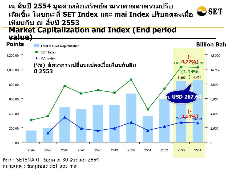 ณ สิ้นปี 2554 มูลค่าหลักทรัพย์ตามราคาตลาดของบริษัทจด ทะเบียนในกลุ่มทรัพยากรและธุรกิจการเงินมีสัดส่วนสูงถึง 45% ของมูลค่าหลักทรัพย์ตามราคาตลาดทั้งหมด ที่มา : SETSMART, ข้อมูล ณ 30 ธันวาคม 2554 หมายเหตุ : ข้อมูลของ SET และ mai ** Other Instruments ประกอบด้วยหลักทรัพย์ประเภทอื่นๆ ในตลาดหลักทรัพย์ ที่ไม่ใช่ หุ้นสามัญ (Common Stock) เช่น หุ้นบุริมสิทธิ (Preferred Stock) และใบสำคัญแสดงสิทธิ (Warrants) Total Market Cap = 8,485 billion baht Total number of listed companies = 545 companies * ตั้งแต่วันที่ 4 มกราคม 54 ตลาดหลักทรัพย์ฯ เพิ่ม หมวดธุรกิจเหล็ก โดยย้ายหลักทรัพย์มาจากหมวดวัสดุ ก่อสร้างและหมวดวัสดุอุตสาหกรรมและเครื่องจักร