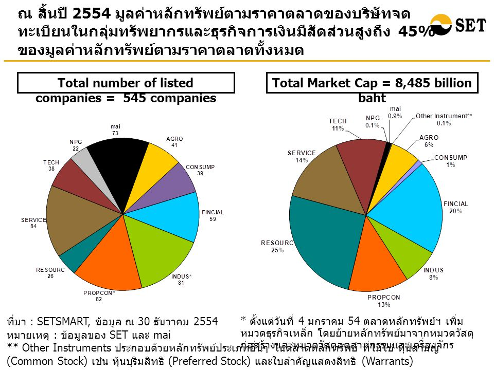 ในปี 2554 มูลค่าการซื้อขายเฉลี่ยต่อวันของทั้งตลาดและ ของนักลงทุนต่างประเทศปรับเพิ่มขึ้นเมื่อเทียบกับปี 2553 โดยเฉพาะของนักลงทุนต่างประเทศปรับเพิ่มขึ้น 25.55% Average daily turnover Unit: Million Baht ที่มา : SETSMART, ข้อมูล ณ 30 ธันวาคม 2554 หมายเหตุ : ข้อมูลของ SET และ mai (%) อัตราการเปลี่ยนแปลงเมื่อเทียบกับปี 2553 (1.40 %) (25.55 %)