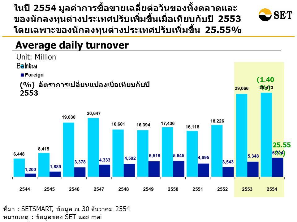 ในปี 2554 นักลงทุนต่างประเทศเป็นผู้ขายสุทธิ 5.29 พันล้านบาท เมื่อเทียบกับปี 2553 ที่เป็นผู้ซื้อสุทธิที่ 81.41 พันล้านบาท Foreign net buy Unit: Billion baht ที่มา : SETSMART, ข้อมูล ณ 30 ธันวาคม 2554 หมายเหตุ : ข้อมูลของ SET และ mai