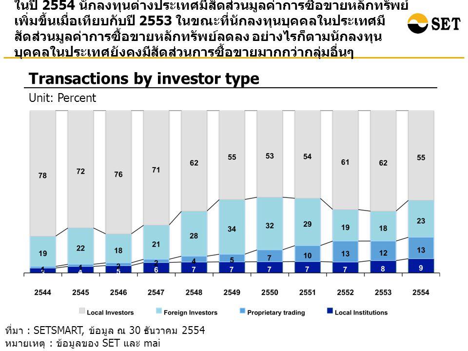 ในปี 2554 นักลงทุนต่างประเทศมีสัดส่วนมูลค่าการซื้อขายหลักทรัพย์ เพิ่มขึ้นเมื่อเทียบกับปี 2553 ในขณะที่นักลงทุนบุคคลในประเทศมี สัดส่วนมูลค่าการซื้อขายห