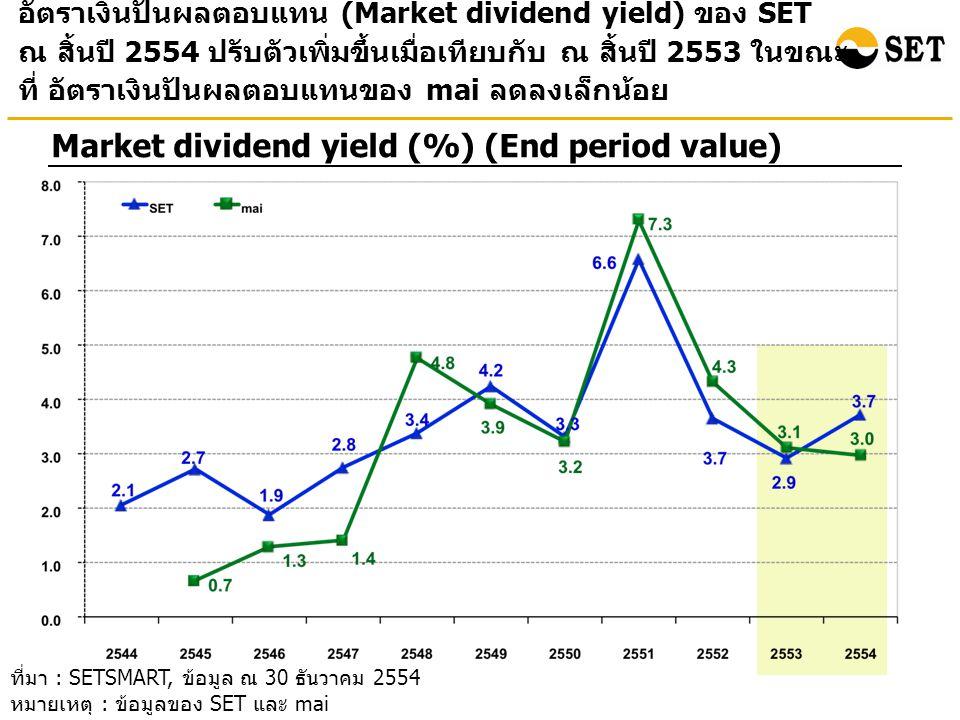อัตราเงินปันผลตอบแทน (Market dividend yield) ของ SET ณ สิ้นปี 2554 ปรับตัวเพิ่มขึ้นเมื่อเทียบกับ ณ สิ้นปี 2553 ในขณะ ที่ อัตราเงินปันผลตอบแทนของ mai ล