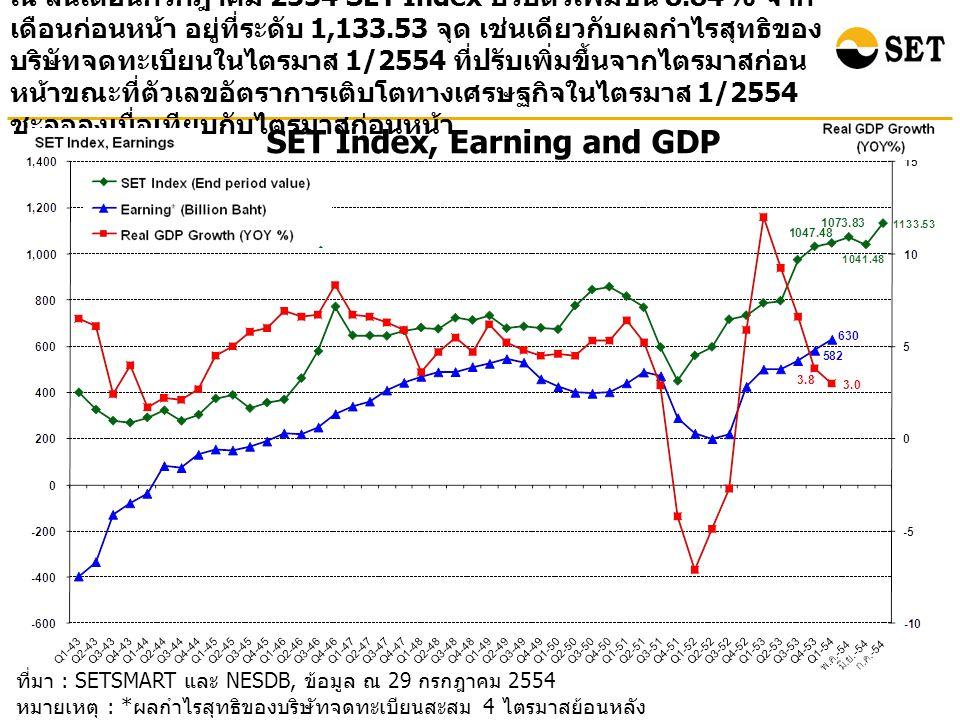 ที่มา : SETSMART และ NESDB, ข้อมูล ณ 29 กรกฎาคม 2554 หมายเหตุ : * ผลกำไรสุทธิของบริษัทจดทะเบียนสะสม 4 ไตรมาสย้อนหลัง ( ไม่รวมกองทุนรวมอสังหาริมทรัพย์ ) SET Index, Earning and GDP ณ สิ้นเดือนกรกฎาคม 2554 SET Index ปรับตัวเพิ่มขึ้น 8.84% จาก เดือนก่อนหน้า อยู่ที่ระดับ 1,133.53 จุด เช่นเดียวกับผลกำไรสุทธิของ บริษัทจดทะเบียนในไตรมาส 1/2554 ที่ปรับเพิ่มขึ้นจากไตรมาสก่อน หน้าขณะที่ตัวเลขอัตราการเติบโตทางเศรษฐกิจในไตรมาส 1/2554 ชะลอลงเมื่อเทียบกับไตรมาสก่อนหน้า