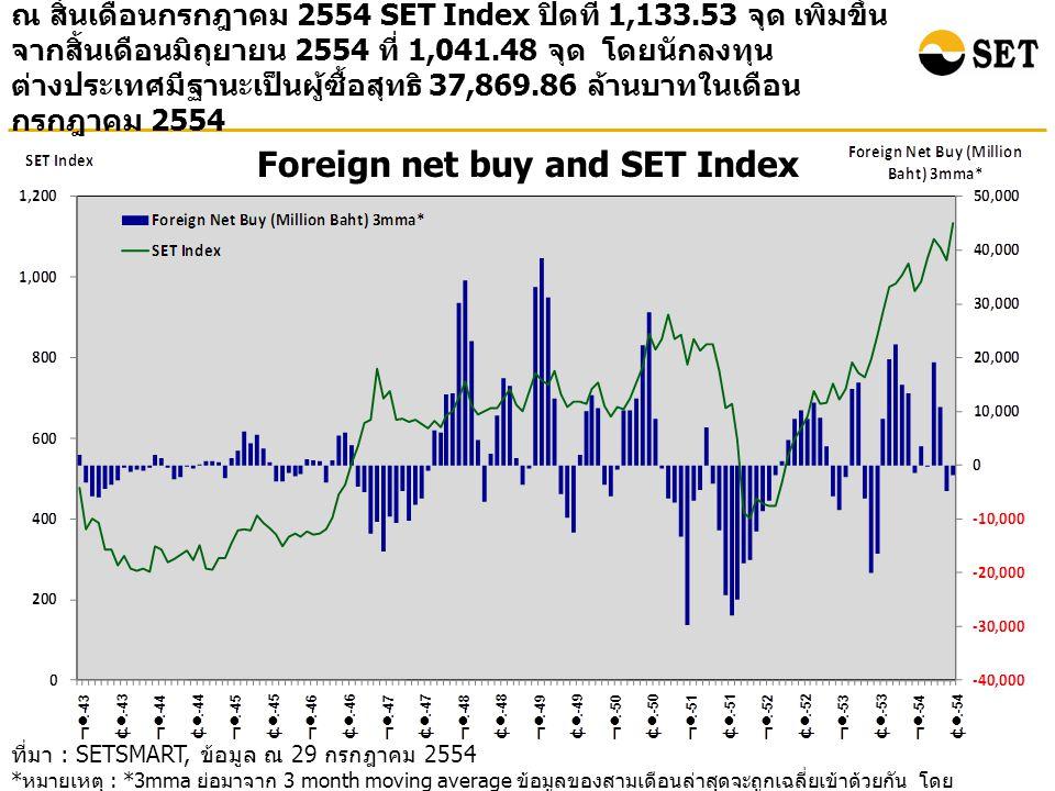 Foreign net buy and SET Index ณ สิ้นเดือนกรกฎาคม 2554 SET Index ปิดที่ 1,133.53 จุด เพิ่มขึ้น จากสิ้นเดือนมิถุยายน 2554 ที่ 1,041.48 จุด โดยนักลงทุน ต่างประเทศมีฐานะเป็นผู้ซื้อสุทธิ 37,869.86 ล้านบาทในเดือน กรกฎาคม 2554 ที่มา : SETSMART, ข้อมูล ณ 29 กรกฎาคม 2554 * หมายเหตุ : *3mma ย่อมาจาก 3 month moving average ข้อมูลของสามเดือนล่าสุดจะถูกเฉลี่ยเข้าด้วยกัน โดย ข้อมูลรวมของทั้ง SET และ mai
