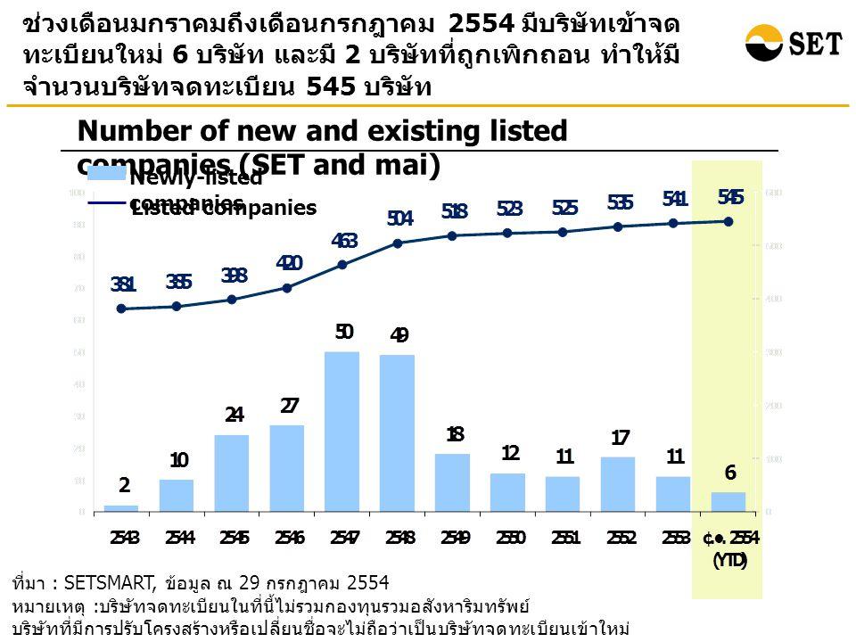 ที่มา : SETSMART, ข้อมูล ณ 29 กรกฎาคม 2554 หมายเหตุ : บริษัทจดทะเบียนในที่นี้ไม่รวมกองทุนรวมอสังหาริมทรัพย์ บริษัทที่มีการปรับโครงสร้างหรือเปลี่ยนชื่อจะไม่ถือว่าเป็นบริษัทจดทะเบียนเข้าใหม่ ช่วงเดือนมกราคมถึงเดือนกรกฎาคม 2554 มีบริษัทเข้าจด ทะเบียนใหม่ 6 บริษัท และมี 2 บริษัทที่ถูกเพิกถอน ทำให้มี จำนวนบริษัทจดทะเบียน 545 บริษัท Number of new and existing listed companies (SET and mai) Newly-listed companies Listed companies