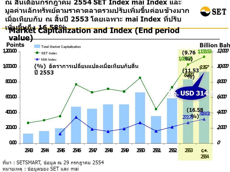 ที่มา : SETSMART, ข้อมูล ณ 29 กรกฎาคม 2554 หมายเหตุ : ข้อมูลของ SET และ mai ณ สิ้นเดือนกรกฎาคม 2554 SET Index mai Index และ มูลค่าหลักทรัพย์ตามราคาตลาดรวมปรับเพิ่มขึ้นค่อนข้างมาก เมื่อเทียบกับ ณ สิ้นปี 2553 โดยเฉพาะ mai Index ที่ปรับ เพิ่มขึ้นถึง 16.58% Points Billion Baht Market Capitalization and Index (End period value) (%) อัตราการเปลี่ยนแปลงเมื่อเทียบกับสิ้น ปี 2553 (11.53 %) (9.76 %) (16.58 %) Bn.