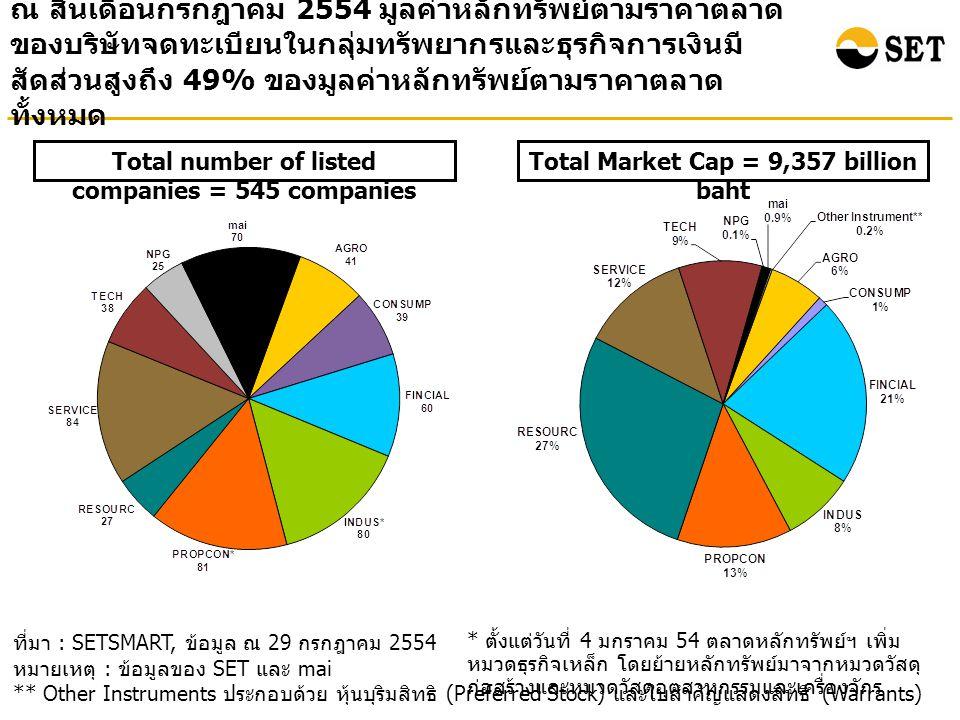 ณ สิ้นเดือนกรกฎาคม 2554 มูลค่าหลักทรัพย์ตามราคาตลาด ของบริษัทจดทะเบียนในกลุ่มทรัพยากรและธุรกิจการเงินมี สัดส่วนสูงถึง 49% ของมูลค่าหลักทรัพย์ตามราคาตลาด ทั้งหมด ที่มา : SETSMART, ข้อมูล ณ 29 กรกฎาคม 2554 หมายเหตุ : ข้อมูลของ SET และ mai ** Other Instruments ประกอบด้วย หุ้นบุริมสิทธิ (Preferred Stock) และใบสำคัญแสดงสิทธิ (Warrants) Total Market Cap = 9,357 billion baht Total number of listed companies = 545 companies * ตั้งแต่วันที่ 4 มกราคม 54 ตลาดหลักทรัพย์ฯ เพิ่ม หมวดธุรกิจเหล็ก โดยย้ายหลักทรัพย์มาจากหมวดวัสดุ ก่อสร้างและหมวดวัสดุอุตสาหกรรมและเครื่องจักร