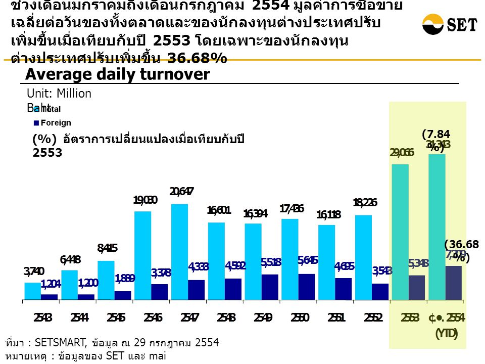 ช่วงเดือนมกราคมถึงเดือนกรกฎาคม 2554 มูลค่าการซื้อขาย เฉลี่ยต่อวันของทั้งตลาดและของนักลงทุนต่างประเทศปรับ เพิ่มขึ้นเมื่อเทียบกับปี 2553 โดยเฉพาะของนักลงทุน ต่างประเทศปรับเพิ่มขึ้น 36.68% Average daily turnover Unit: Million Baht ที่มา : SETSMART, ข้อมูล ณ 29 กรกฎาคม 2554 หมายเหตุ : ข้อมูลของ SET และ mai (%) อัตราการเปลี่ยนแปลงเมื่อเทียบกับปี 2553 (7.84 %) (36.68 %)