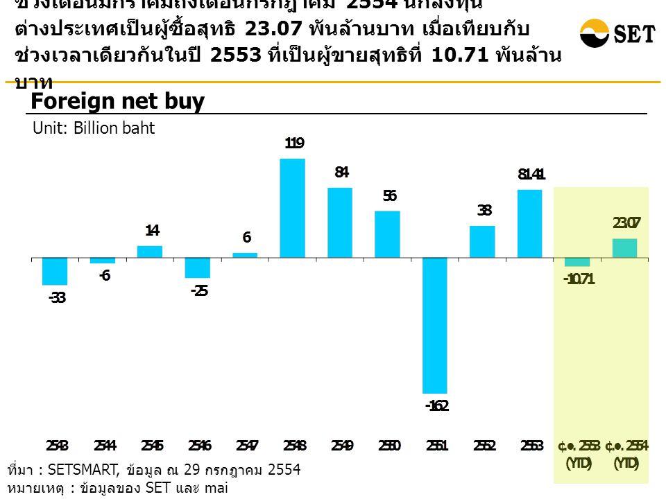 ช่วงเดือนมกราคมถึงเดือนกรกฎาคม 2554 นักลงทุน ต่างประเทศเป็นผู้ซื้อสุทธิ 23.07 พันล้านบาท เมื่อเทียบกับ ช่วงเวลาเดียวกันในปี 2553 ที่เป็นผู้ขายสุทธิที่ 10.71 พันล้าน บาท Foreign net buy Unit: Billion baht ที่มา : SETSMART, ข้อมูล ณ 29 กรกฎาคม 2554 หมายเหตุ : ข้อมูลของ SET และ mai