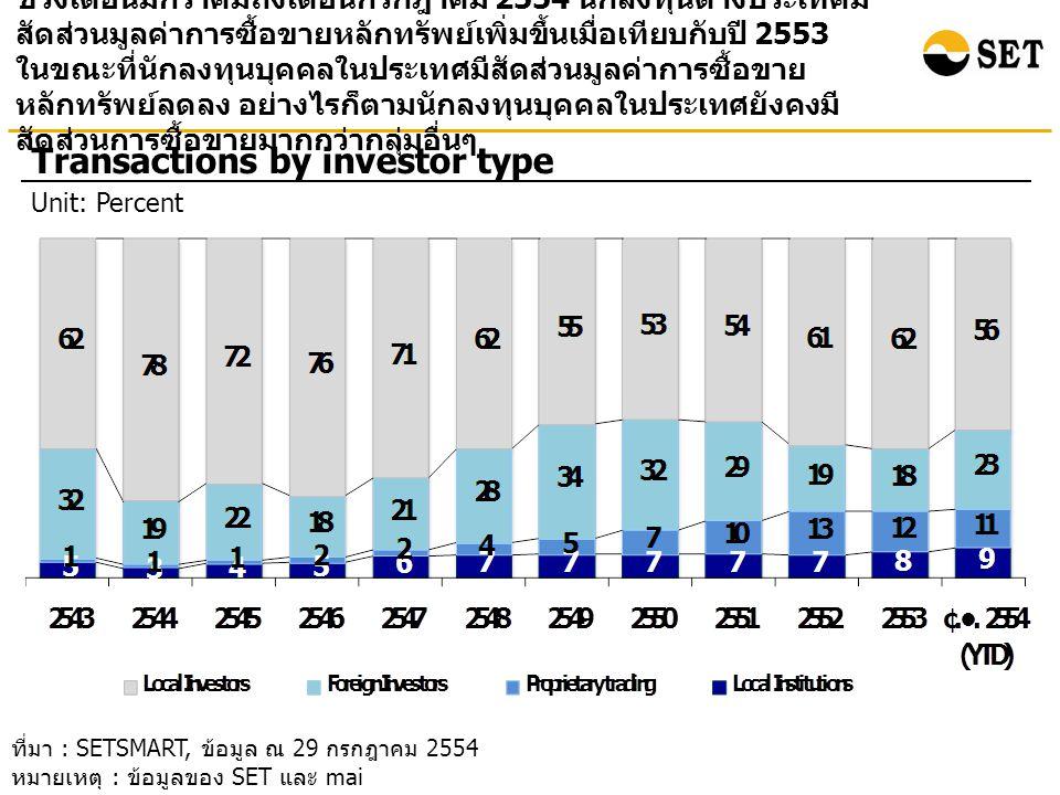 ช่วงเดือนมกราคมถึงเดือนกรกฎาคม 2554 นักลงทุนต่างประเทศมี สัดส่วนมูลค่าการซื้อขายหลักทรัพย์เพิ่มขึ้นเมื่อเทียบกับปี 2553 ในขณะที่นักลงทุนบุคคลในประเทศมีสัดส่วนมูลค่าการซื้อขาย หลักทรัพย์ลดลง อย่างไรก็ตามนักลงทุนบุคคลในประเทศยังคงมี สัดส่วนการซื้อขายมากกว่ากลุ่มอื่นๆ Transactions by investor type Unit: Percent ที่มา : SETSMART, ข้อมูล ณ 29 กรกฎาคม 2554 หมายเหตุ : ข้อมูลของ SET และ mai