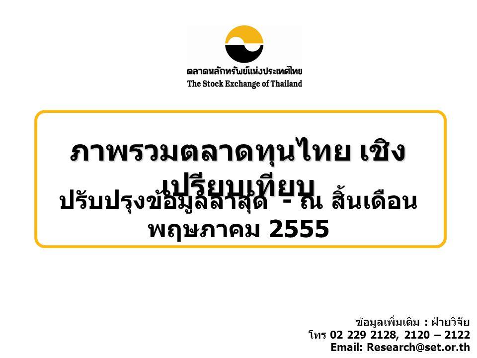 ภาพรวมตลาดทุนไทย เชิง เปรียบเทียบ ปรับปรุงข้อมูลล่าสุด - ณ สิ้นเดือน พฤษภาคม 2555 ข้อมูลเพิ่มเติม : ฝ่ายวิจัย โทร 02 229 2128, 2120 – 2122 Email: Research@set.or.th