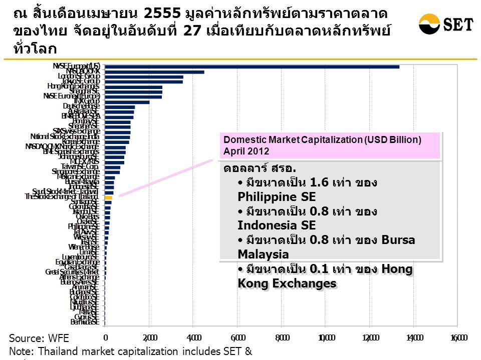 ณ สิ้นเดือนเมษายน 2555 มูลค่าหลักทรัพย์ตามราคาตลาด ของไทย จัดอยู่ในอันดับที่ 27 เมื่อเทียบกับตลาดหลักทรัพย์ ทั่วโลก Source: WFE Note: Thailand market capitalization includes SET & mai ตลท.