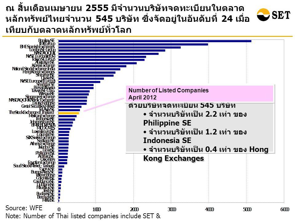 ณ สิ้นเดือนเมษายน 2555 มีจำนวนบริษัทจดทะเบียนในตลาด หลักทรัพย์ไทยจำนวน 545 บริษัท ซึ่งจัดอยู่ในอันดับที่ 24 เมื่อ เทียบกับตลาดหลักทรัพย์ทั่วโลก Source: WFE Note: Number of Thai listed companies include SET & mai ตลท.