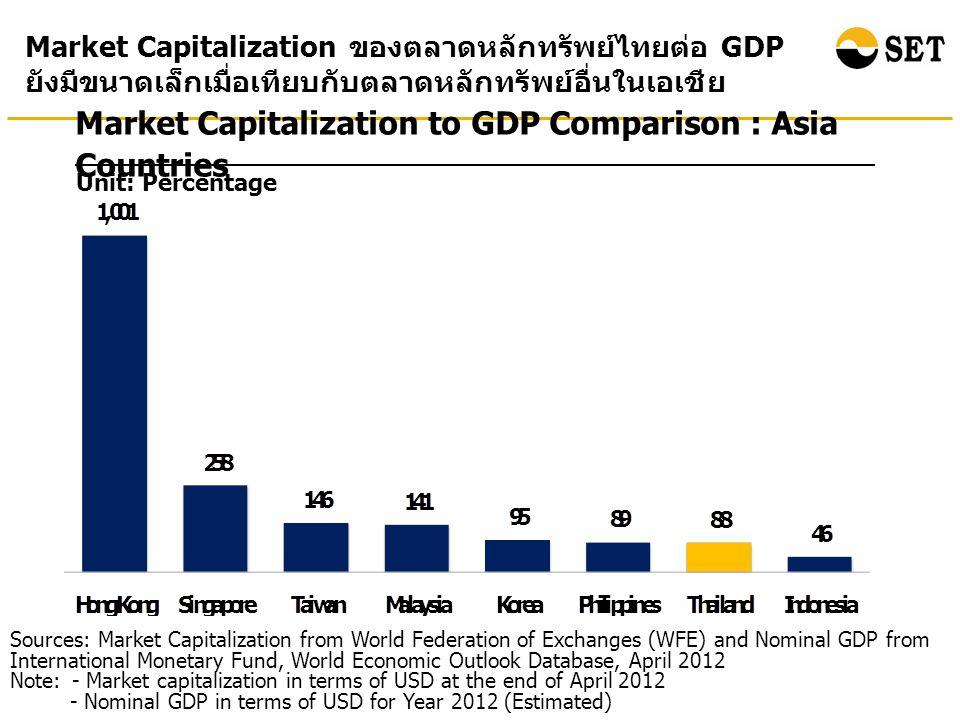 Number of Listed Companies : Asia Countries Source: WFE Note: Thai listed companies include both SET & mai จำนวนบริษัทจดทะเบียนในตลาดหลักทรัพย์ไทยยังมีค่อนข้าง น้อยเมื่อเทียบกับประเทศอื่นในเอเชีย (As of April 2012)