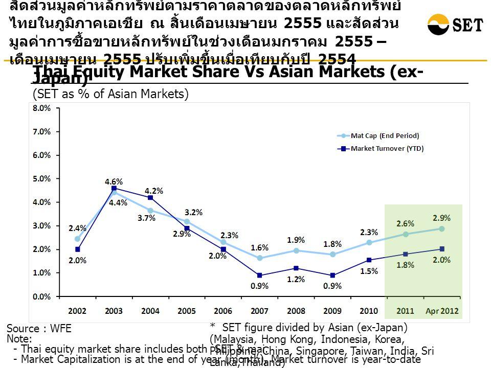 Source: Bloomberg at the end of May 2012 Total Return : Selected Asian Countries ผลตอบแทนรวมจากการลงทุนในตลาดหลักทรัพย์ไทย ณ สิ้น เดือนพฤษภาคม 2555 เมื่อเทียบกับสิ้นปี 2543 เพิ่มขึ้น 8.7 เท่า สูงเป็นอันดับสองรองจากอินโดนีเซีย Percenta ge Note: Total return is calculated based on the changes in the main securities price index plus reinvested dividends of each market.