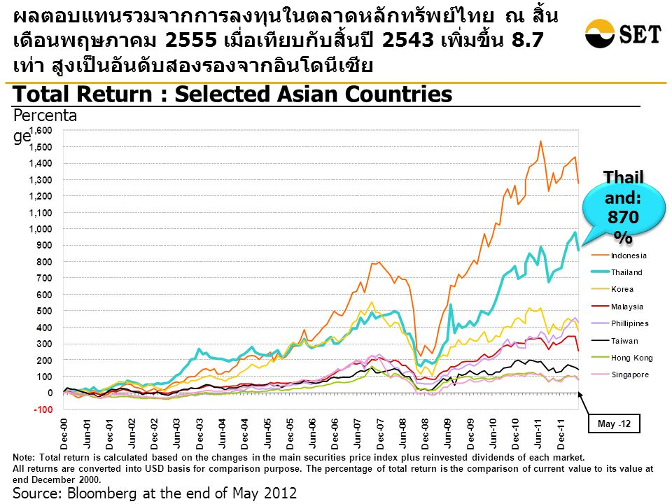 Source: Bloomberg at the end of May 2012 Total Return : Selected Asian Countries ผลตอบแทนรวมจากการลงทุนในตลาดหลักทรัพย์ไทย ณ สิ้น เดือนพฤษภาคม 2555 เมื่อเทียบกับสิ้นปี 2543 เพิ่มขึ้น 8.7 เท่า สูงเป็นอันดับสองรองจากอินโดนีเซีย Percenta ge Note: Total return is calculated based on the changes in the main securities price index plus reinvested dividends of each market.