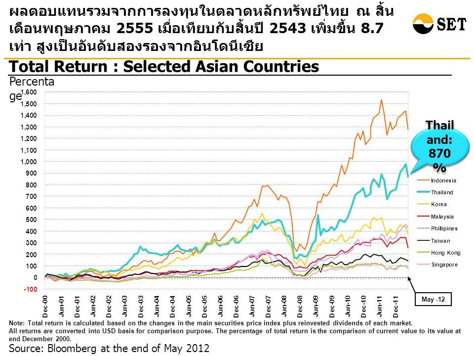 ณ สิ้นเดือนพฤษภาคม 2555 ตลาดหลักทรัพย์ไทยมีอัตราส่วน ราคาตลาดต่อกำไรสุทธิค่อนข้างต่ำ ในขณะที่อัตราเงินปัน ผลตอบแทนค่อนข้างสูงกว่าประเทศอื่นในเอเชีย Market Yield Unit: Percentage Source: Bloomberg at the end of May 2012 Note: P/E ratio is Historical P/E (E is from trailing 12M EPS) Historical P/E ratio Unit: Times