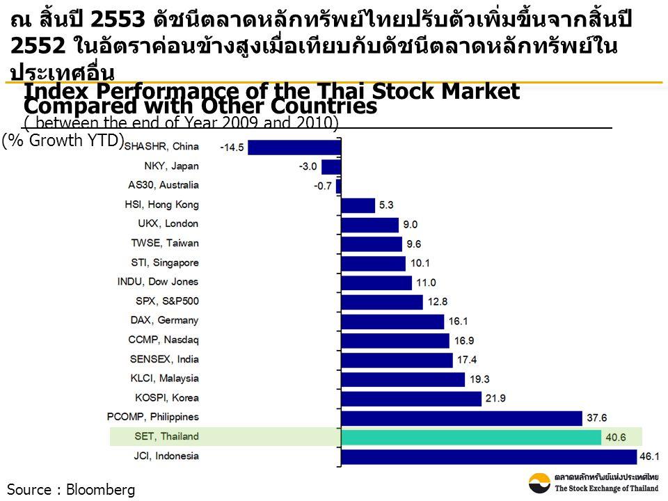Index Performance of the Thai Stock Market Compared with Other Countries ( between the end of Year 2009 and 2010) (% Growth YTD) ณ สิ้นปี 2553 ดัชนีตลาดหลักทรัพย์ไทยปรับตัวเพิ่มขึ้นจากสิ้นปี 2552 ในอัตราค่อนข้างสูงเมื่อเทียบกับดัชนีตลาดหลักทรัพย์ใน ประเทศอื่น Source : Bloomberg
