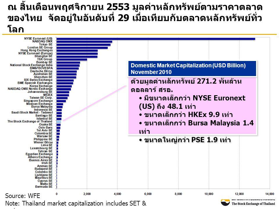 ณ สิ้นเดือนพฤศจิกายน 2553 มูลค่าหลักทรัพย์ตามราคาตลาด ของไทย จัดอยู่ในอันดับที่ 29 เมื่อเทียบกับตลาดหลักทรัพย์ทั่ว โลก Source: WFE Note: Thailand market capitalization includes SET & mai ตลท.