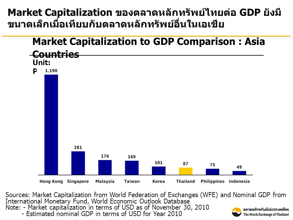 Market Capitalization to GDP Comparison : Asia Countries Unit: Percentage Market Capitalization ของตลาดหลักทรัพย์ไทยต่อ GDP ยังมี ขนาดเล็กเมื่อเทียบกับตลาดหลักทรัพย์อื่นในเอเชีย Sources: Market Capitalization from World Federation of Exchanges (WFE) and Nominal GDP from International Monetary Fund, World Economic Outlook Database Note: - Market capitalization in terms of USD as of November 30, Estimated nominal GDP in terms of USD for Year 2010