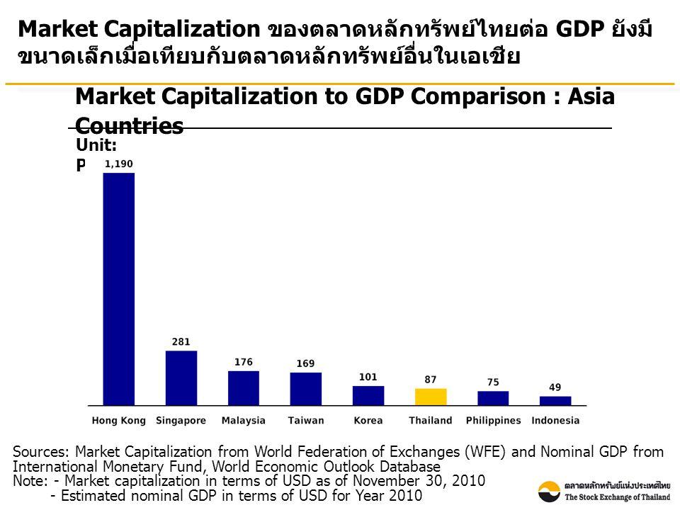 Number of Listed Companies : Asia Countries Source: WFE Note: Thai listed companies include both SET & mai จำนวนบริษัทจดทะเบียนในตลาดหลักทรัพย์ไทยยังค่อนข้างน้อย เมื่อเทียบกับประเทศอื่นในเอเชีย (As of November 30, 2010)
