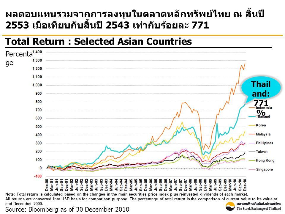 ณ สิ้นปี 2553 ตลาดหลักทรัพย์ไทยมีอัตราส่วนราคาตลาดต่อกำไร สุทธิใกล้เคียงกับประเทศส่วนใหญ่ในเอเชีย ขณะที่อัตราเงินปัน ผลตอบแทนอยู่ในระดับค่อนข้างสูง Market Yield Unit: Percentage Source: Bloomberg as of 30 December 2010 Note: P/E ratio is Historical P/E (E is from trailing 12M EPS) * For Korea, the market yield is as of 29 December 2010.