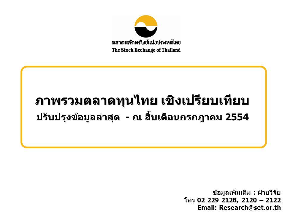 ภาพรวมตลาดทุนไทย เชิงเปรียบเทียบ ปรับปรุงข้อมูลล่าสุด - ณ สิ้นเดือนกรกฎาคม 2554 ข้อมูลเพิ่มเติม : ฝ่ายวิจัย โทร 02 229 2128, 2120 – 2122 Email: Research@set.or.th